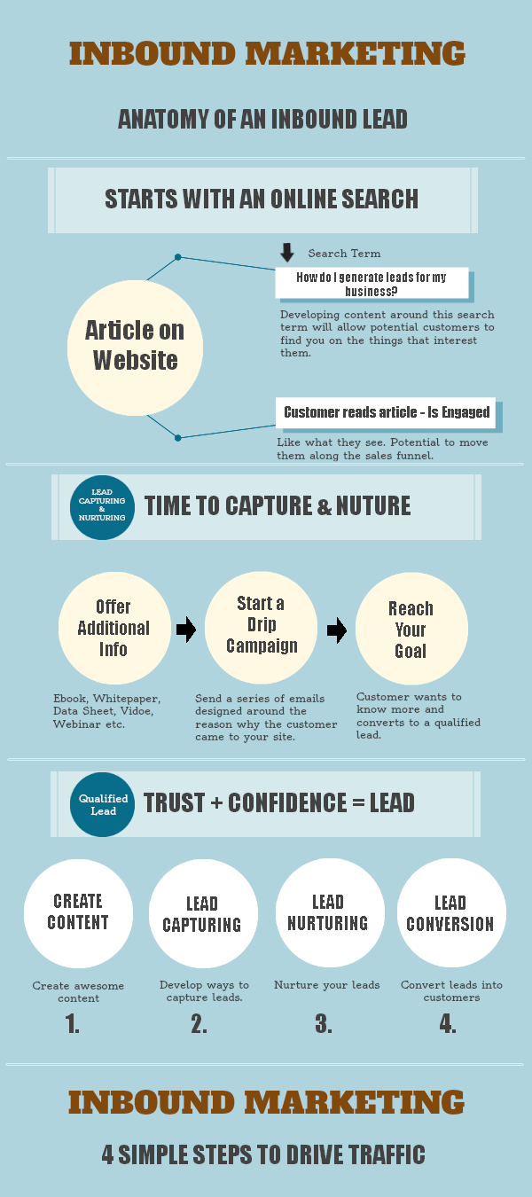 Inbound Marketing for business Infographic