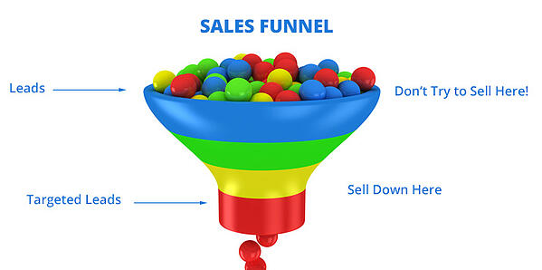 b2b leads funnel