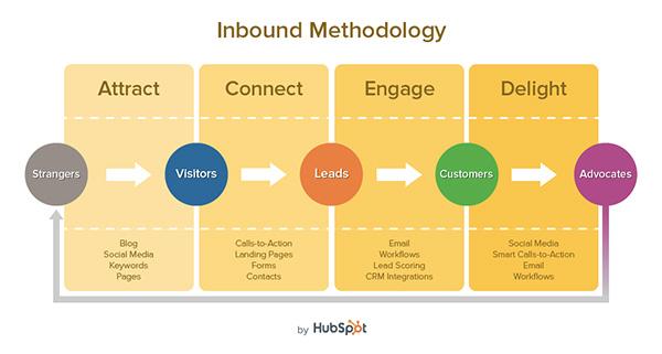 ppc vs inbound marketing