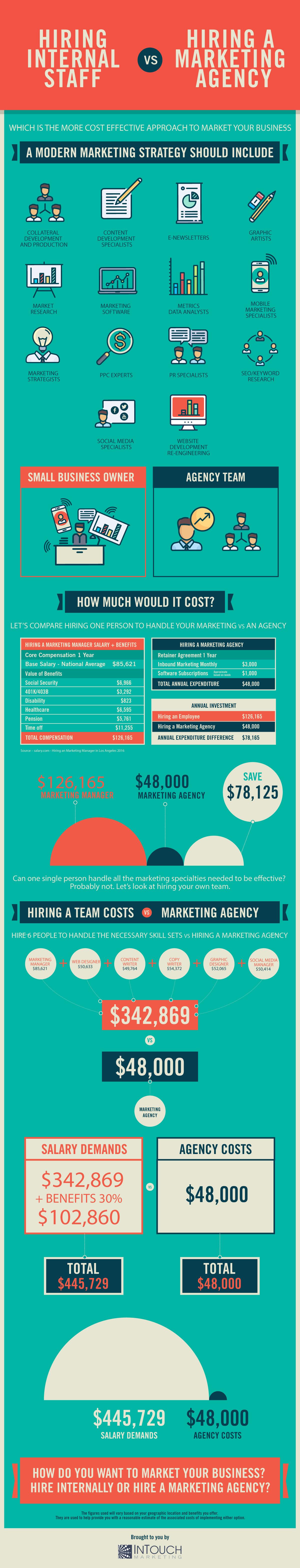 Inbound Marketing Pricing