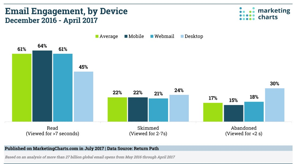 EMAIL ENGAGMENT BY DEVICE